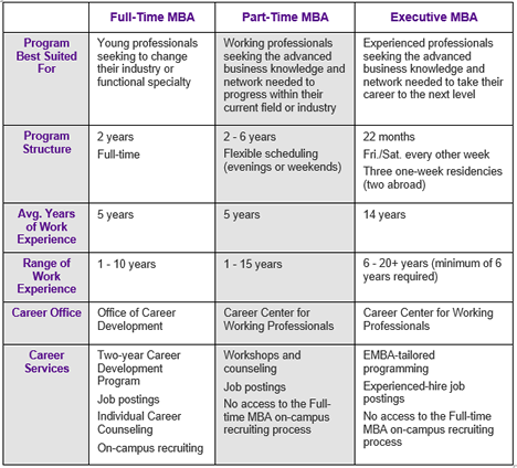 NYU Stern Different MBA Program Types Smaller Graphic